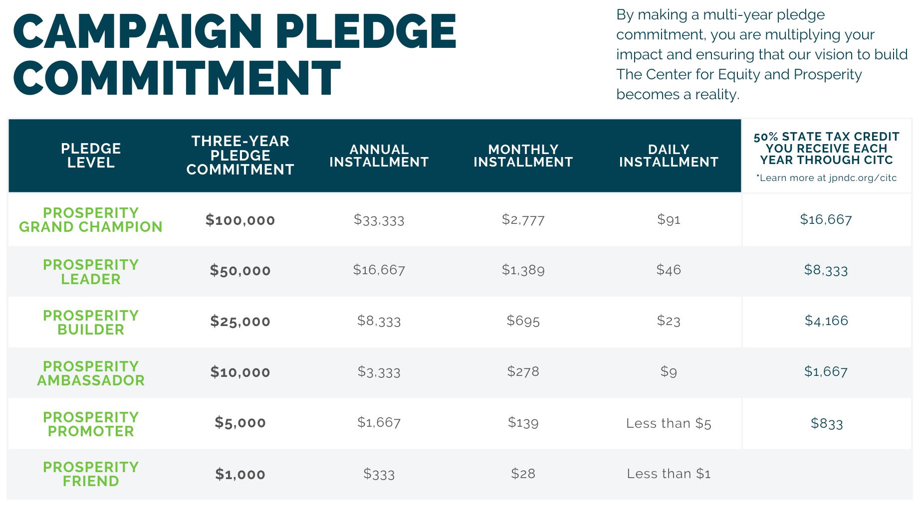 campaign pledge breakdown